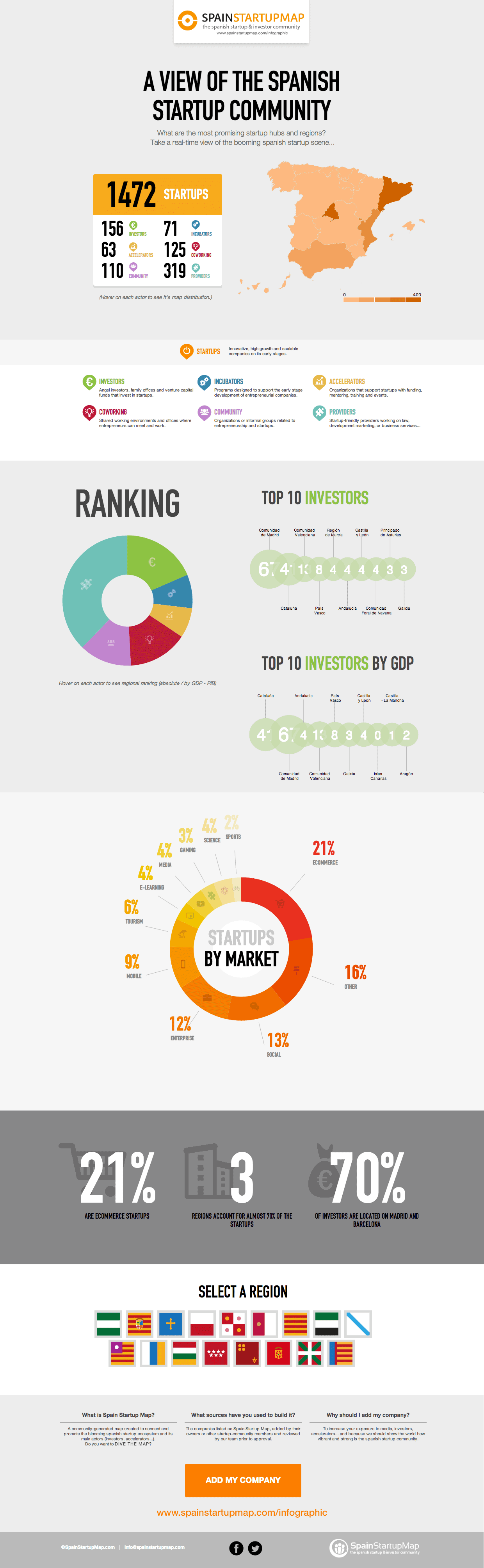 spain-startup-map-infographic-investors-entrepreneurship-jan2014-1-1