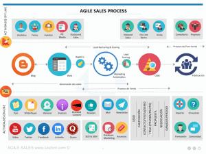 Agile-Sales-Proceso1-1030x773
