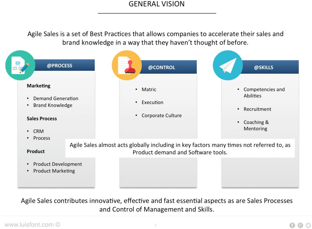 Agile Sales Methodology - Luis Font